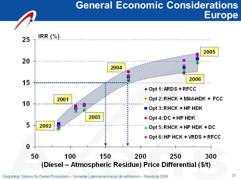 31 Upgrading Options for Diesel Production – Jornadas Latinoamericanas de refinacion – Mendoza 2006 General Economic Considerations Europe
