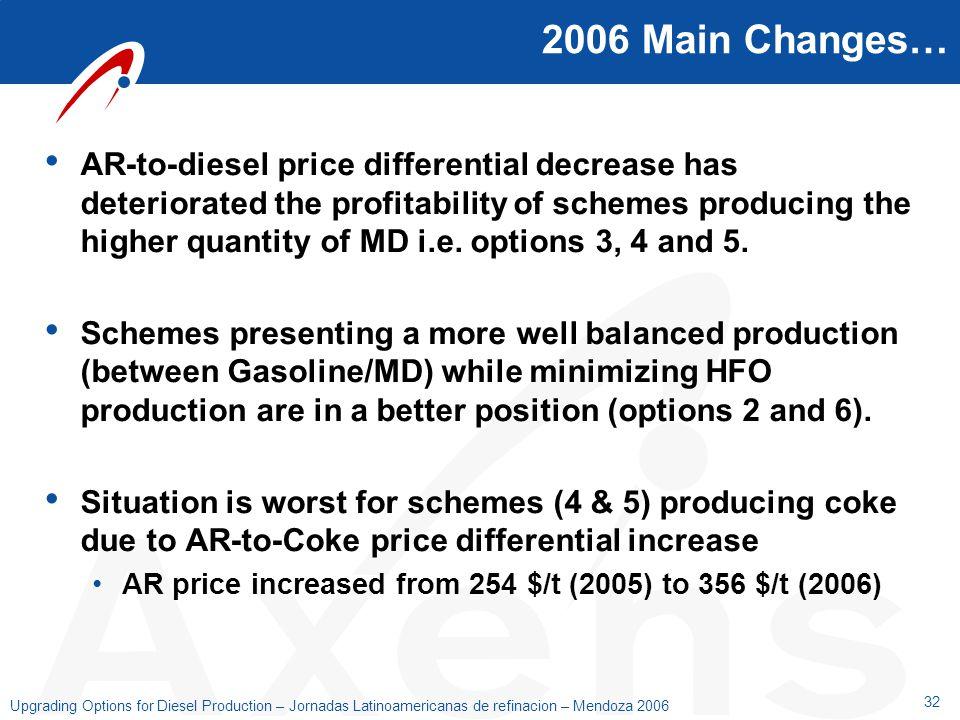 32 Upgrading Options for Diesel Production – Jornadas Latinoamericanas de refinacion – Mendoza 2006 2006 Main Changes… AR-to-diesel price differential
