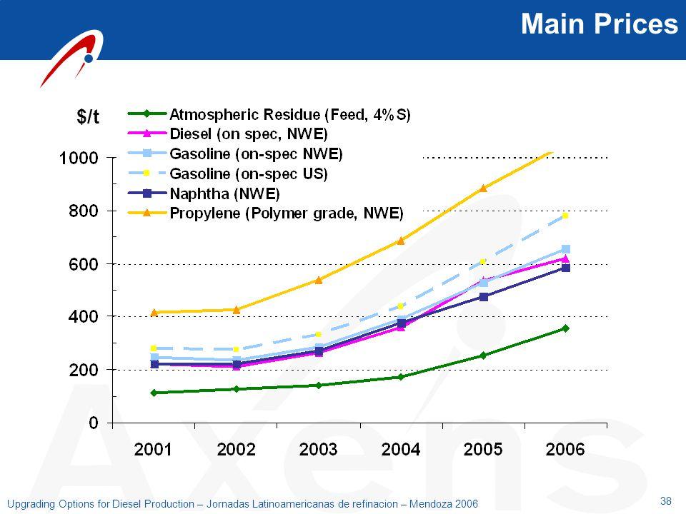 38 Upgrading Options for Diesel Production – Jornadas Latinoamericanas de refinacion – Mendoza 2006 Main Prices $/t