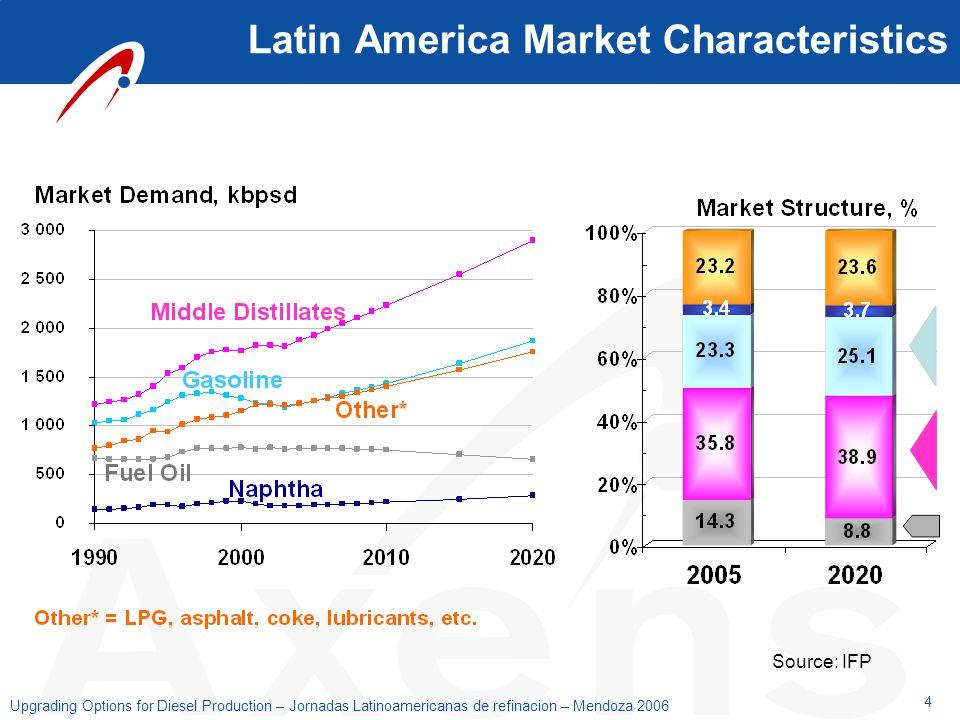 4 Upgrading Options for Diesel Production – Jornadas Latinoamericanas de refinacion – Mendoza 2006 Source: IFP Latin America Market Characteristics