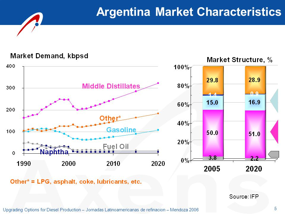 5 Upgrading Options for Diesel Production – Jornadas Latinoamericanas de refinacion – Mendoza 2006 Source: IFP Argentina Market Characteristics