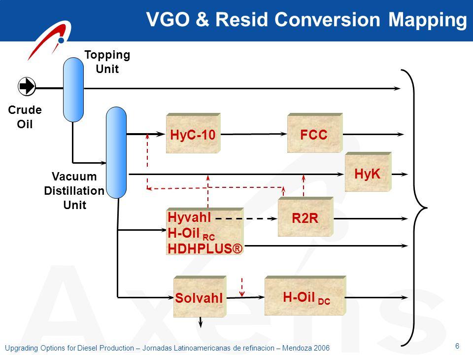 6 Upgrading Options for Diesel Production – Jornadas Latinoamericanas de refinacion – Mendoza 2006 VGO & Resid Conversion Mapping Crude Oil Naphtha Je