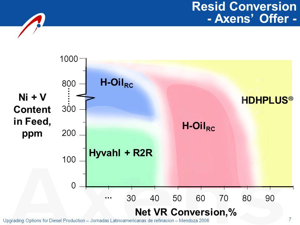 7 Upgrading Options for Diesel Production – Jornadas Latinoamericanas de refinacion – Mendoza 2006 Resid Conversion - Axens' Offer - Net VR Conversion