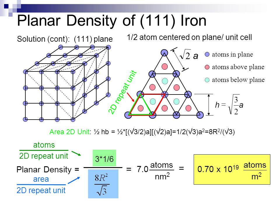 Planar Density of (111) Iron Solution (cont): (111) plane 1/2 atom centered on plane/ unit cell atoms in plane atoms above plane atoms below plane ah 2 3  a 2 2D repeat unit 3*1/6 = = nm 2 atoms 7.0 m2m2 atoms 0.70 x 10 19 Planar Density = atoms 2D repeat unit area 2D repeat unit Area 2D Unit: ½ hb = ½*[(  3/2)a][(  2)a]=1/2(  3)a 2 =8R 2 /(  3)