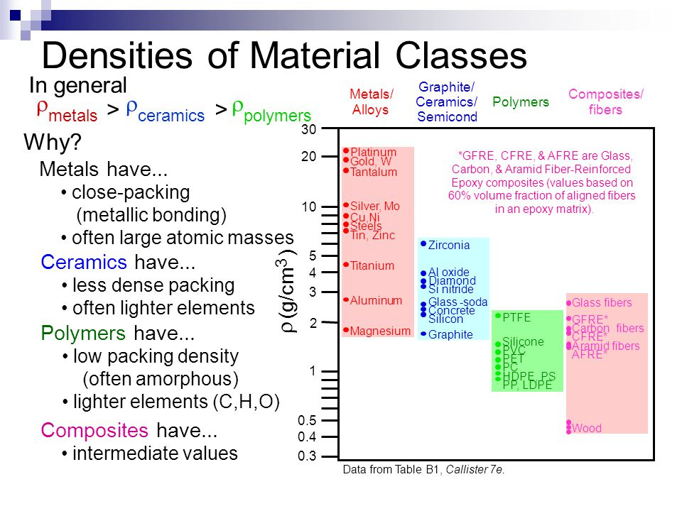 Densities of Material Classes  metals >  ceramics >  polymers Why.