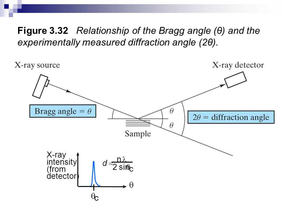 Figure 3.32 Relationship of the Bragg angle (θ) and the experimentally measured diffraction angle (2θ).
