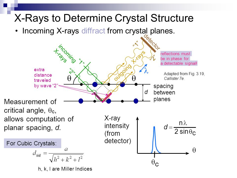 X-Rays to Determine Crystal Structure X-ray intensity (from detector)   c d d  n 2 sin  c Measurement of critical angle,  c, allows computation of planar spacing, d.