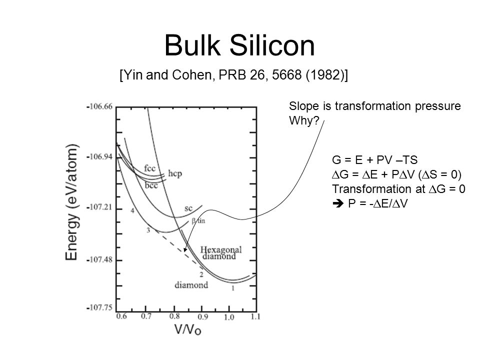 Bulk Silicon [Yin and Cohen, PRB 26, 5668 (1982)] Slope is transformation pressure Why.