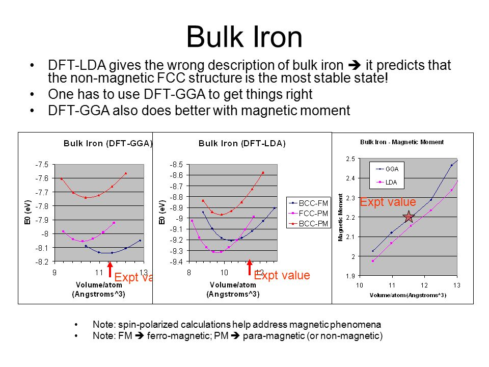 Bulk Iron DFT-LDA gives the wrong description of bulk iron  it predicts that the non-magnetic FCC structure is the most stable state.