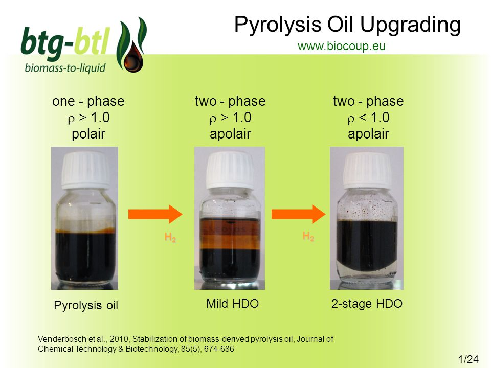 1/24 Pyrolysis Oil Upgrading Pyrolysis oil Mild HDO 2-stage HDO one - phase  > 1.0 polair two - phase  > 1.0 apolair two - phase  < 1.0 apolair H2H2H2H2 H2H2H2H2 www.biocoup.eu Venderbosch et al., 2010, Stabilization of biomass-derived pyrolysis oil, Journal of Chemical Technology & Biotechnology, 85(5), 674-686