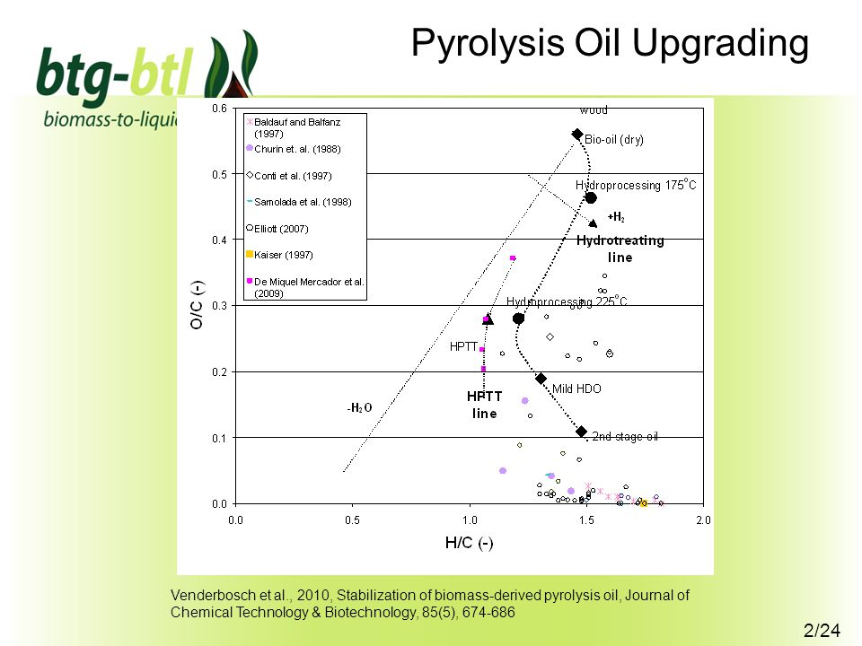 2/24 Pyrolysis Oil Upgrading Venderbosch et al., 2010, Stabilization of biomass-derived pyrolysis oil, Journal of Chemical Technology & Biotechnology, 85(5), 674-686