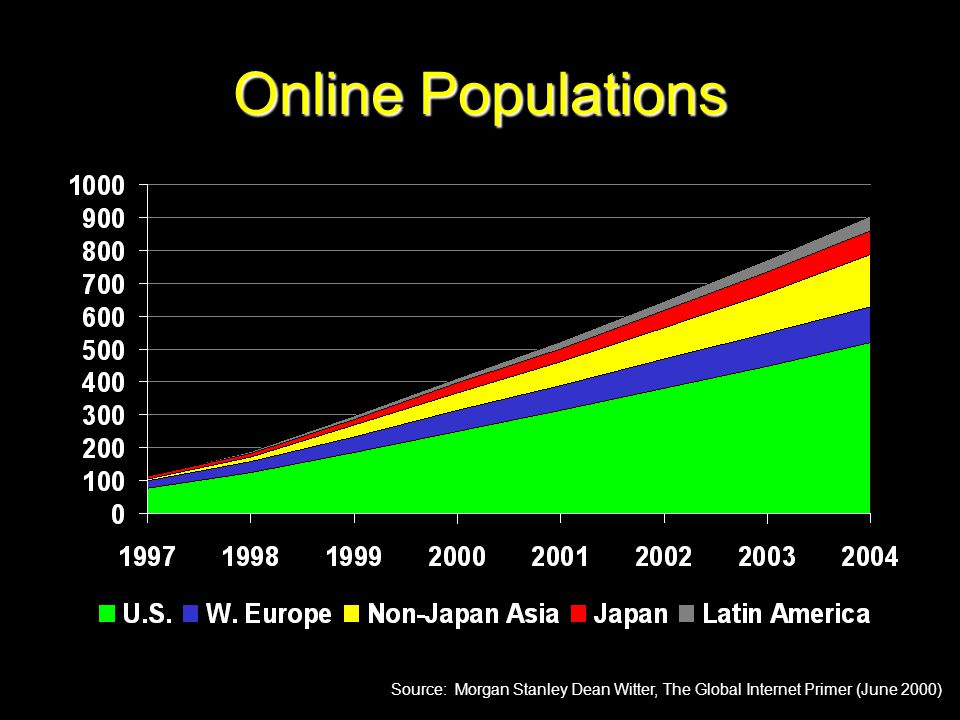 Online Populations Source: Morgan Stanley Dean Witter, The Global Internet Primer (June 2000) Million