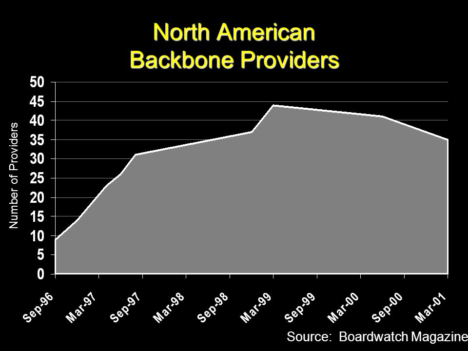 North American Backbone Providers Source: Boardwatch Magazine Number of Providers