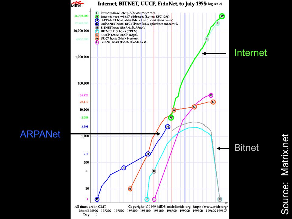 Source: Matrix.net Internet Bitnet ARPANet
