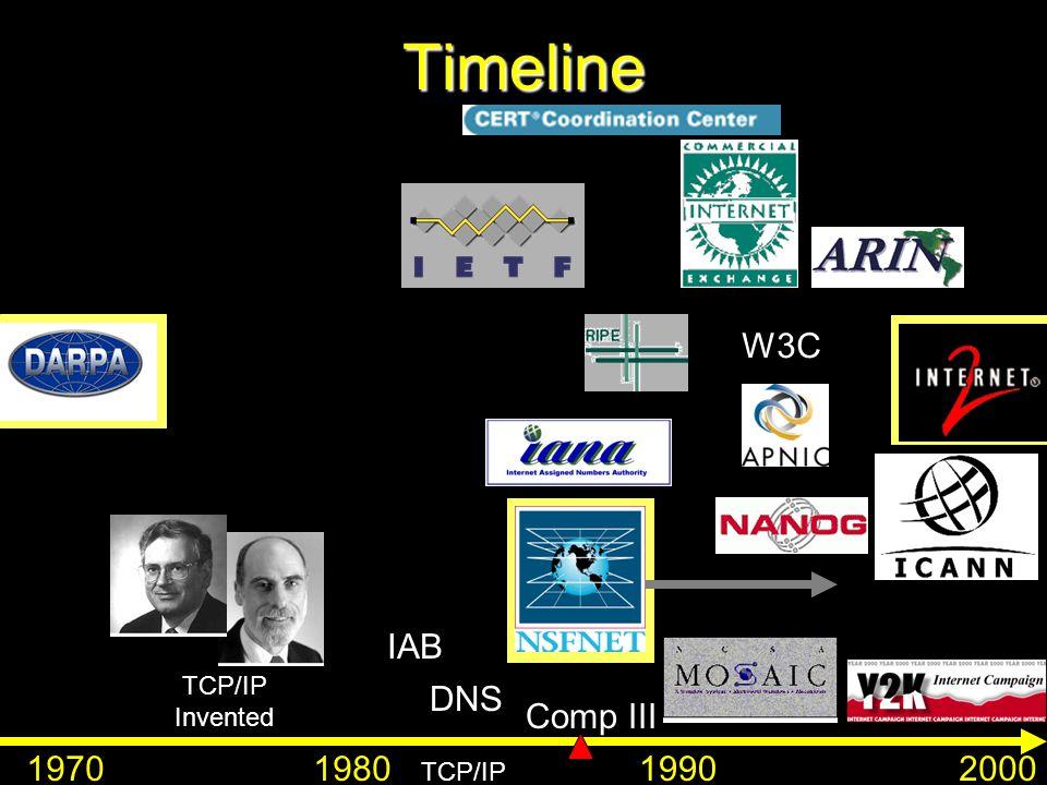 Timeline 1970198019902000 TCP/IP Invented DNS IAB W3C TCP/IP Comp III
