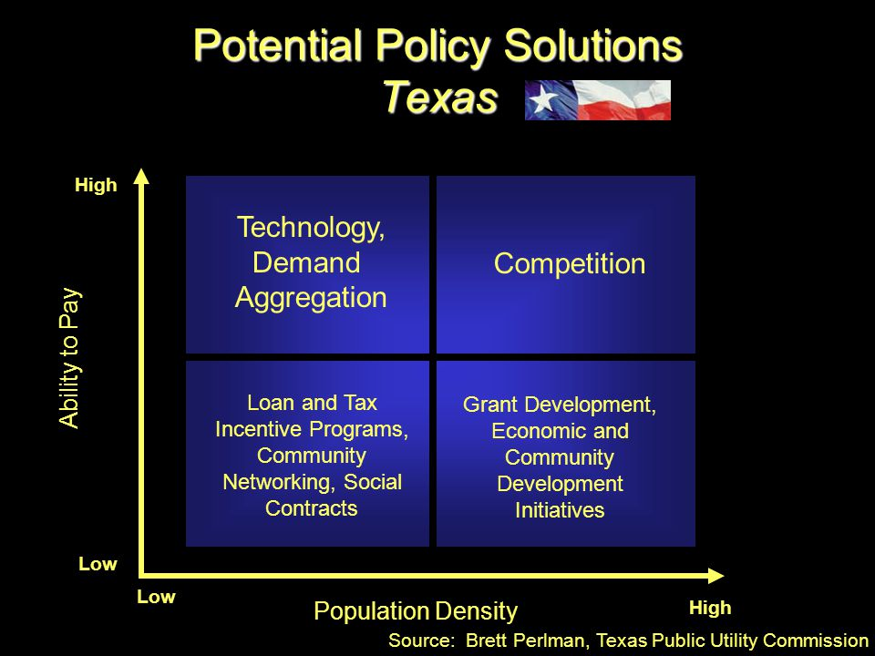 Potential Policy Solutions Texas Ability to Pay Population Density Low High Technology, Demand Aggregation Competition Loan and Tax Incentive Programs, Community Networking, Social Contracts Grant Development, Economic and Community Development Initiatives Source: Brett Perlman, Texas Public Utility Commission