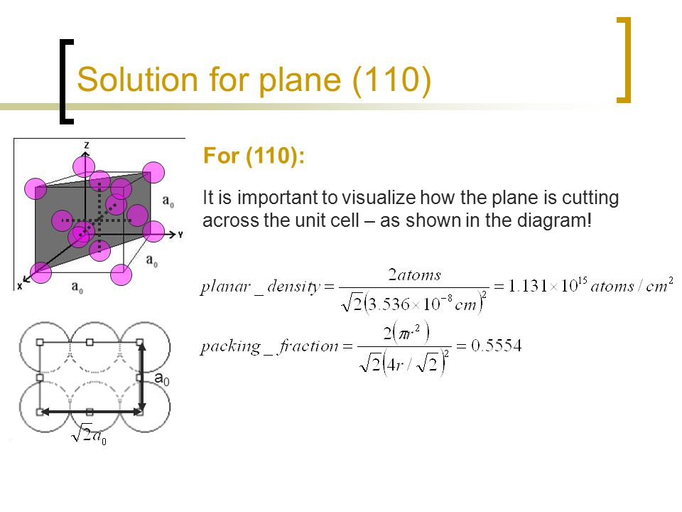 Solution for plane (110) For (110): a0a0 It is important to visualize how the plane is cutting across the unit cell – as shown in the diagram!