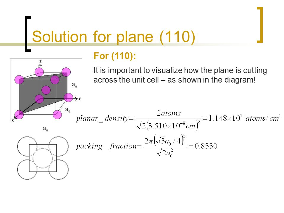 Solution for plane (110) For (110): It is important to visualize how the plane is cutting across the unit cell – as shown in the diagram!