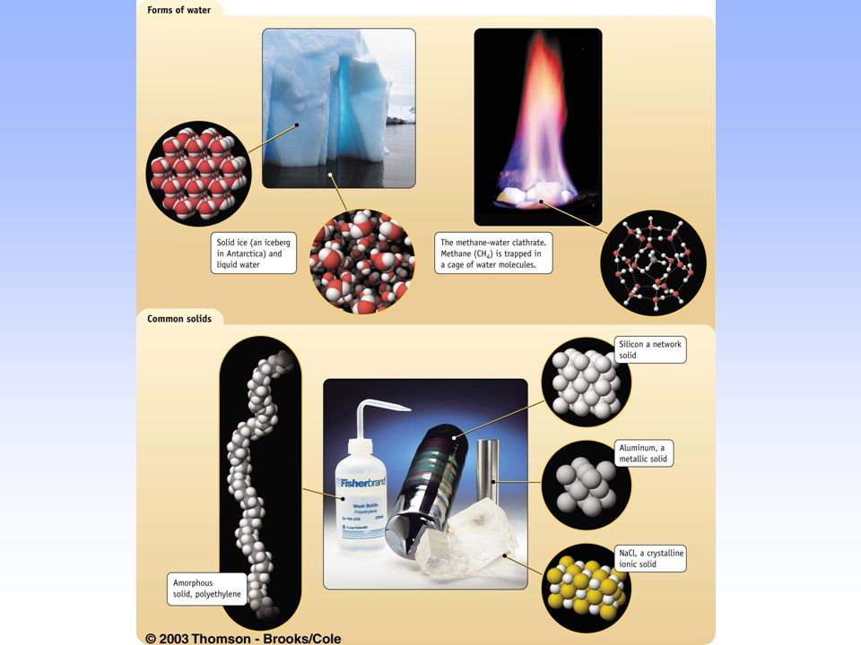 PHYSICAL PROPERTIES OF SOLIDS Heat of fusion or enthalpy of fusion, is the energy required to change one mole ( molar enthalpy of fusion) of the solid into the liquid.Heat of fusion or enthalpy of fusion, is the energy required to change one mole ( molar enthalpy of fusion) of the solid into the liquid.