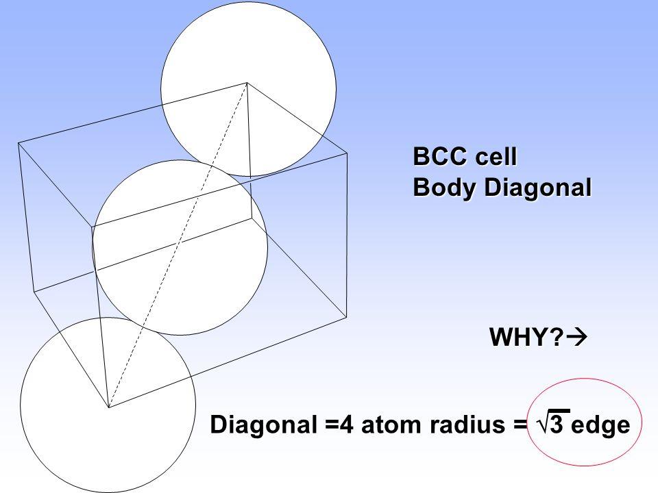 Diagonal =4 atom radius =  3 edge BCC cell Body Diagonal WHY? 