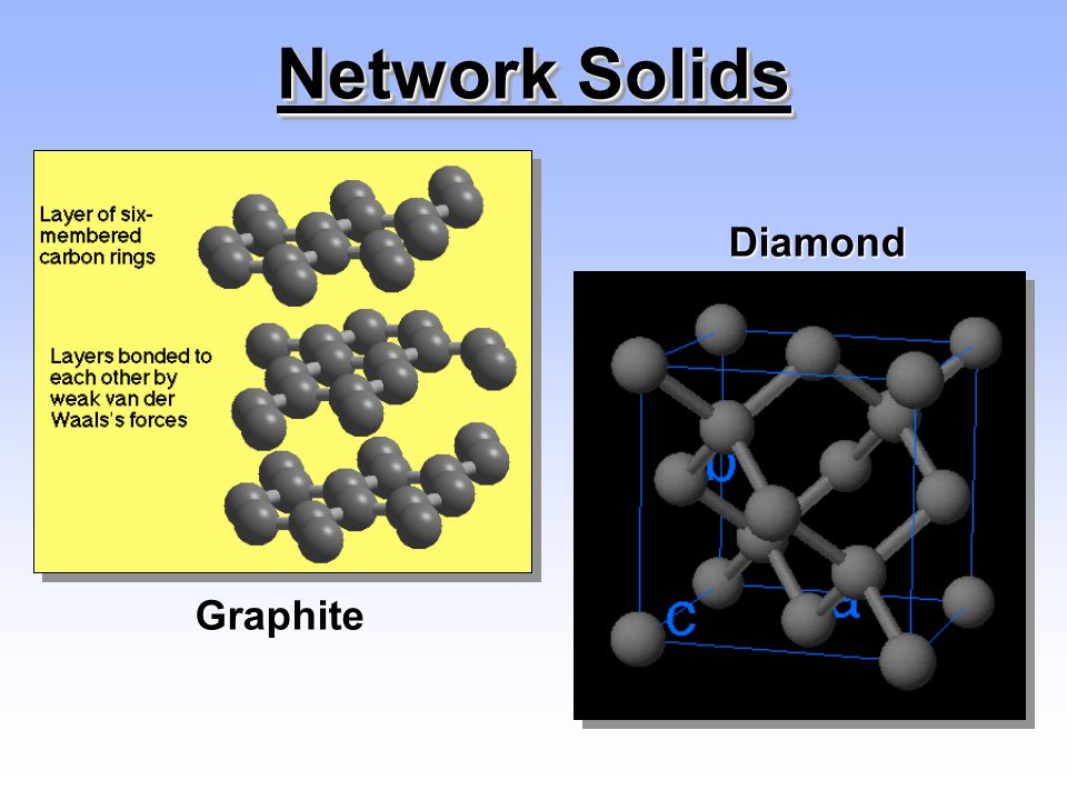 Network Solids Diamond Graphite