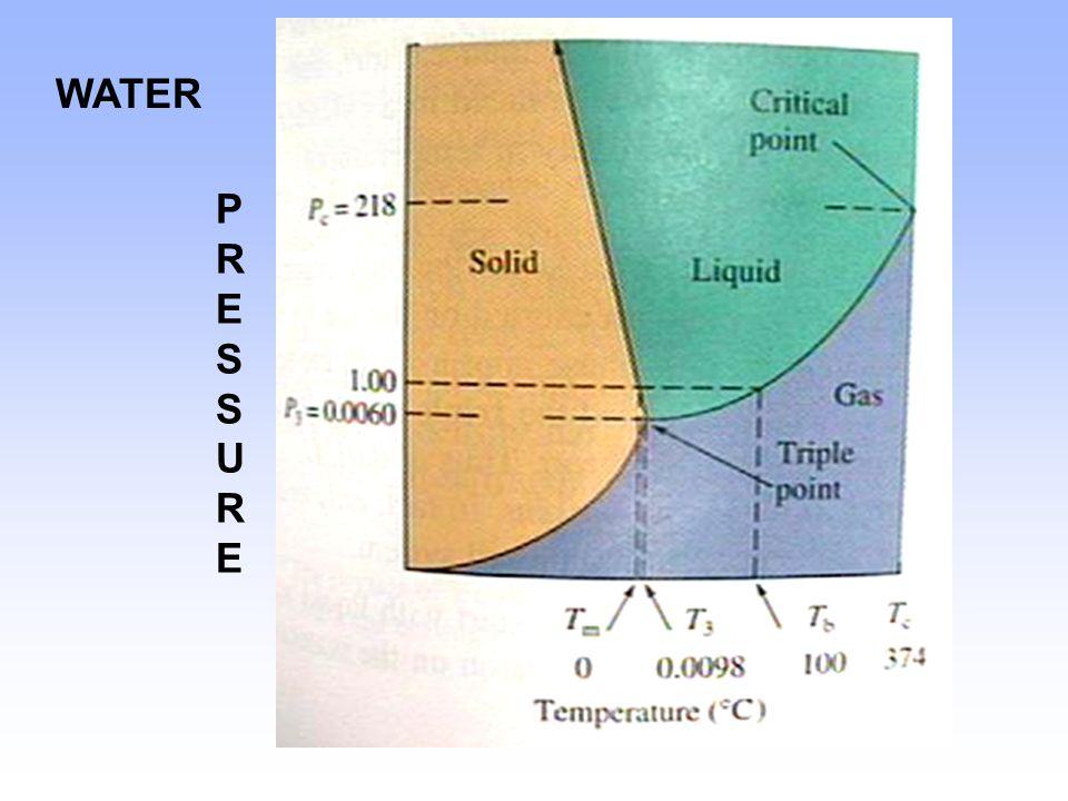 PRESSUREPRESSURE WATER