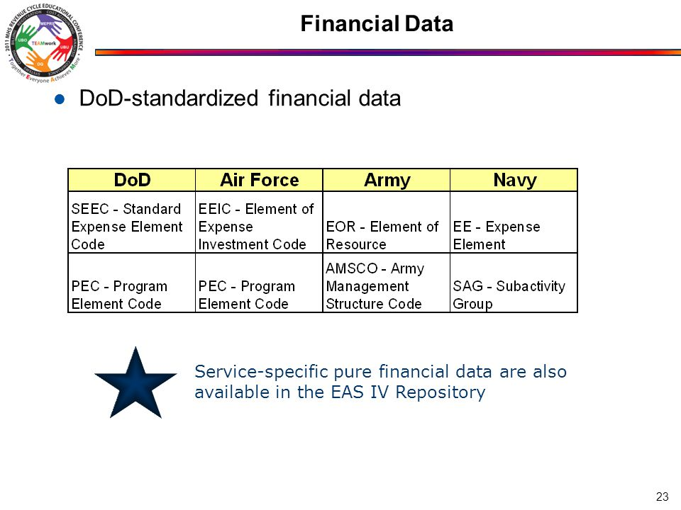 Financial Data DoD-standardized financial data 23 Service-specific pure financial data are also available in the EAS IV Repository