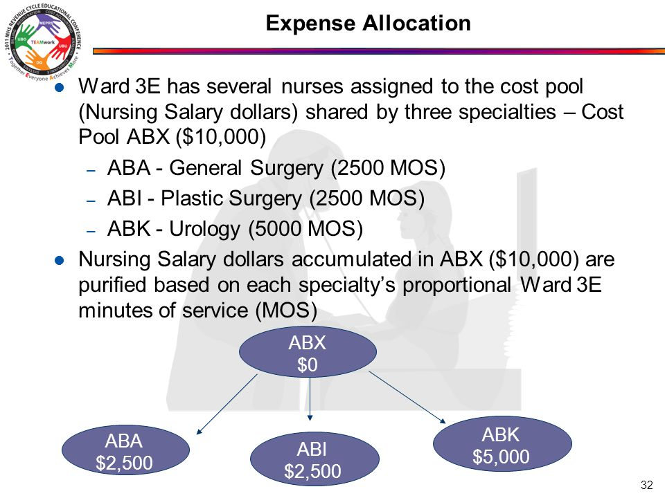 Expense Allocation Ward 3E has several nurses assigned to the cost pool (Nursing Salary dollars) shared by three specialties – Cost Pool ABX ($10,000) – ABA - General Surgery (2500 MOS) – ABI - Plastic Surgery (2500 MOS) – ABK - Urology (5000 MOS) Nursing Salary dollars accumulated in ABX ($10,000) are purified based on each specialty's proportional Ward 3E minutes of service (MOS) 32 ABI $2,500 ABK $5,000 ABA $2,500 ABX $0
