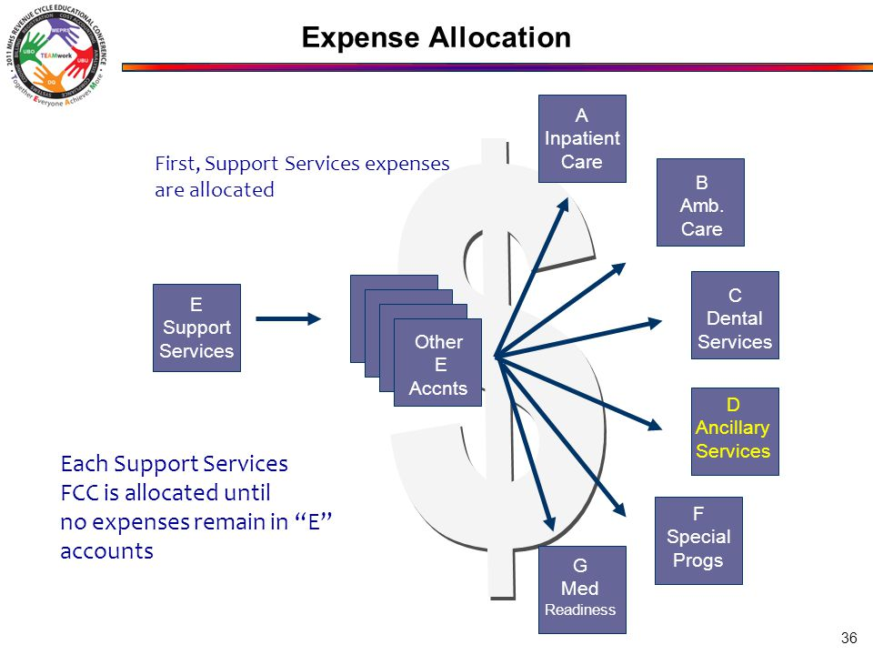 Expense Allocation 36 Other E Accnts A Inpatient Care B Amb. Care C Dental Services F Special Progs G Med Readiness D Ancillary Services E Support Ser