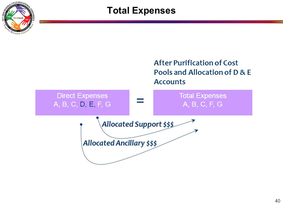Total Expenses 40 Total Expenses A, B, C, F, G Direct Expenses A, B, C, D, E, F, G = After Purification of Cost Pools and Allocation of D & E Accounts Allocated Support $$$ Allocated Ancillary $$$