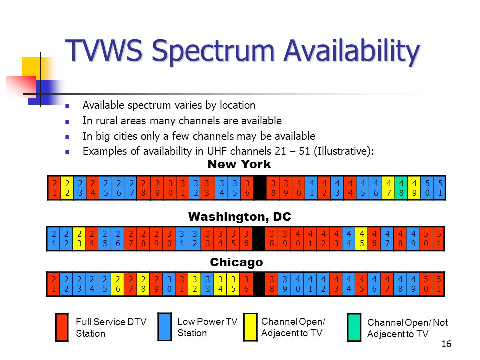 16 TVWS Spectrum Availability Available spectrum varies by location In rural areas many channels are available In big cities only a few channels may b