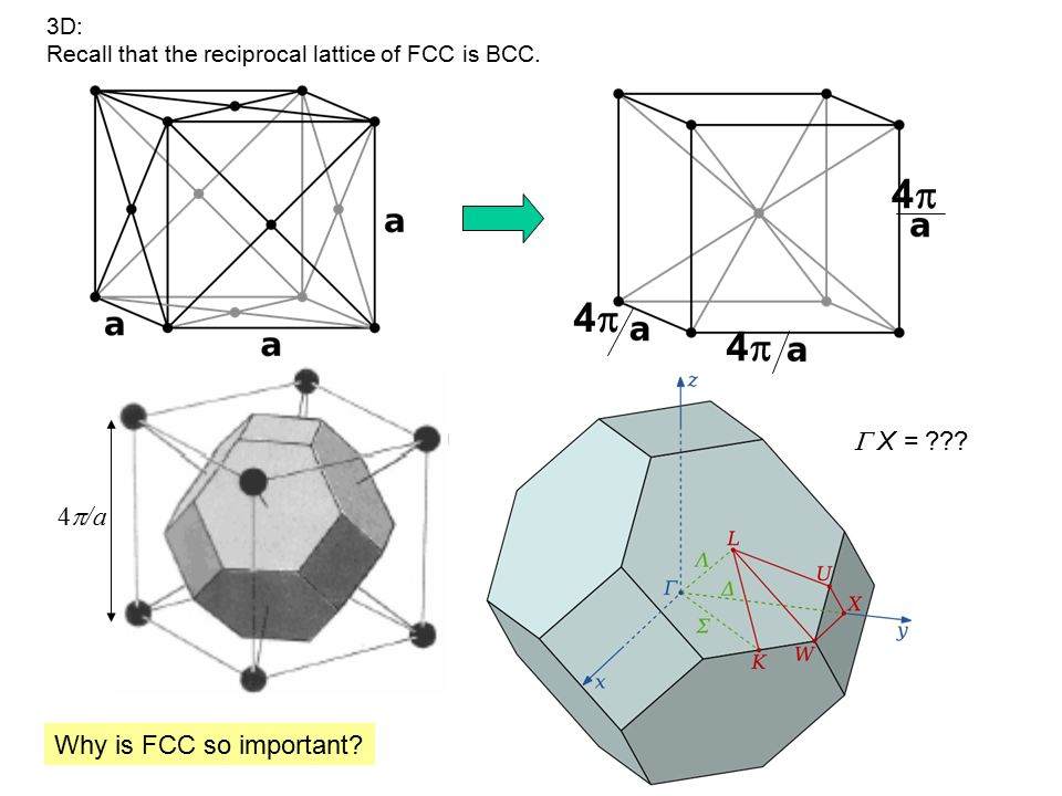 3D: Recall that the reciprocal lattice of FCC is BCC. 44 44 44 4  /a Why is FCC so important?  X = ???