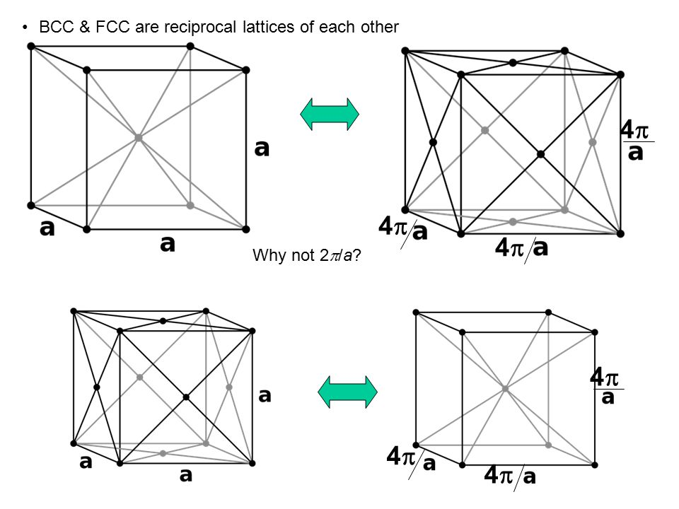 BCC & FCC are reciprocal lattices of each other 44 44 44 44 44 44 Why not 2  /a?