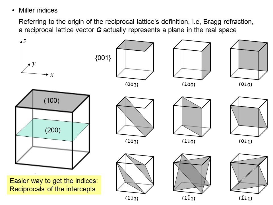Miller indices Referring to the origin of the reciprocal lattice's definition, i.e, Bragg refraction, a reciprocal lattice vector G actually represent