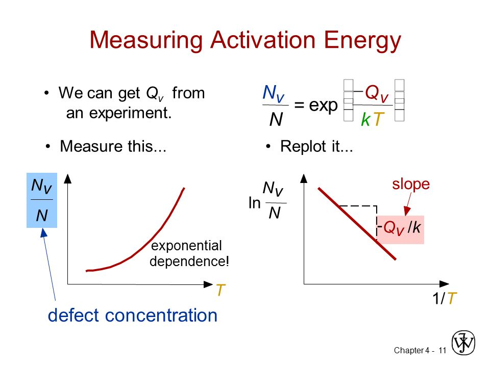 Chapter 4 - 11 We can get Q v from an experiment.  N v N = exp  Q v kT       Measuring Activation Energy Measure this... N v N T exponential