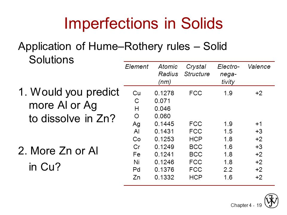 Chapter 4 - 19 Imperfections in Solids Application of Hume–Rothery rules – Solid Solutions 1. Would you predict more Al or Ag to dissolve in Zn? 2. Mo