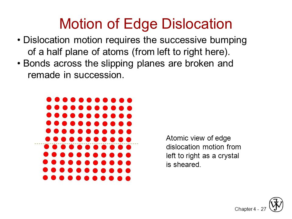 Chapter 4 - 27 Dislocation motion requires the successive bumping of a half plane of atoms (from left to right here). Bonds across the slipping planes