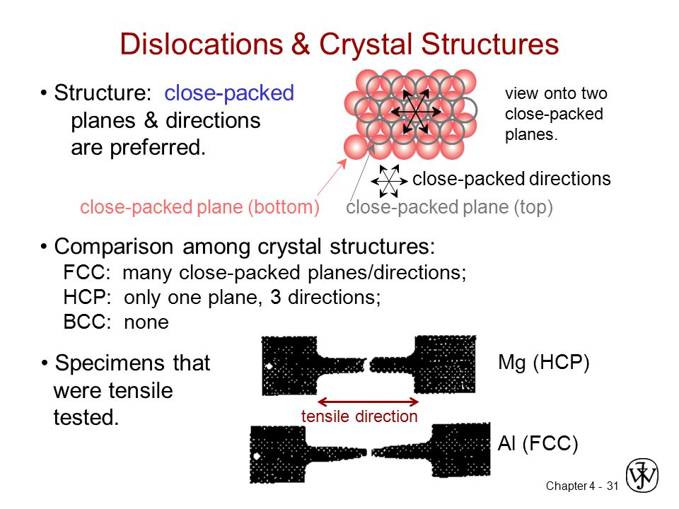 Chapter 4 - 31 Dislocations & Crystal Structures Structure: close-packed planes & directions are preferred. view onto two close-packed planes. close-p