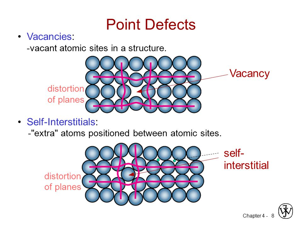 Chapter 4 - 8 Vacancies: -vacant atomic sites in a structure. Self-Interstitials: -