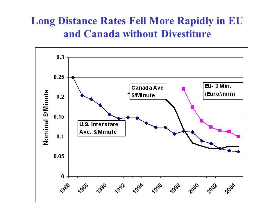 Long Distance Rates Fell More Rapidly in EU and Canada without Divestiture