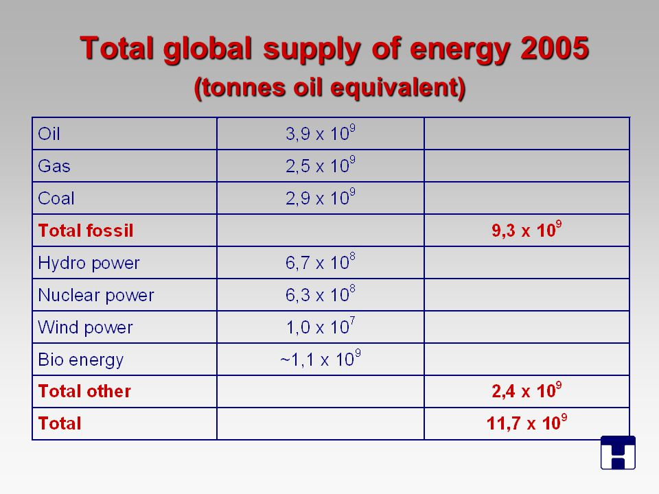 Total global supply of energy 2005 (tonnes oil equivalent) Total global supply of energy 2005 (tonnes oil equivalent)