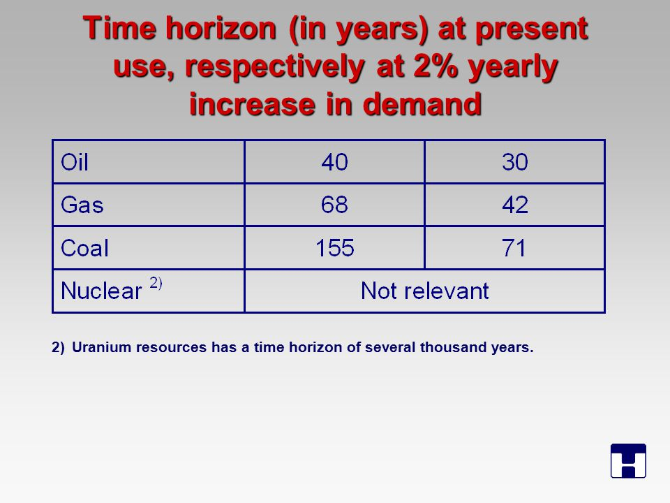 Time horizon (in years) at present use, respectively at 2% yearly increase in demand 2)Uranium resources has a time horizon of several thousand years.