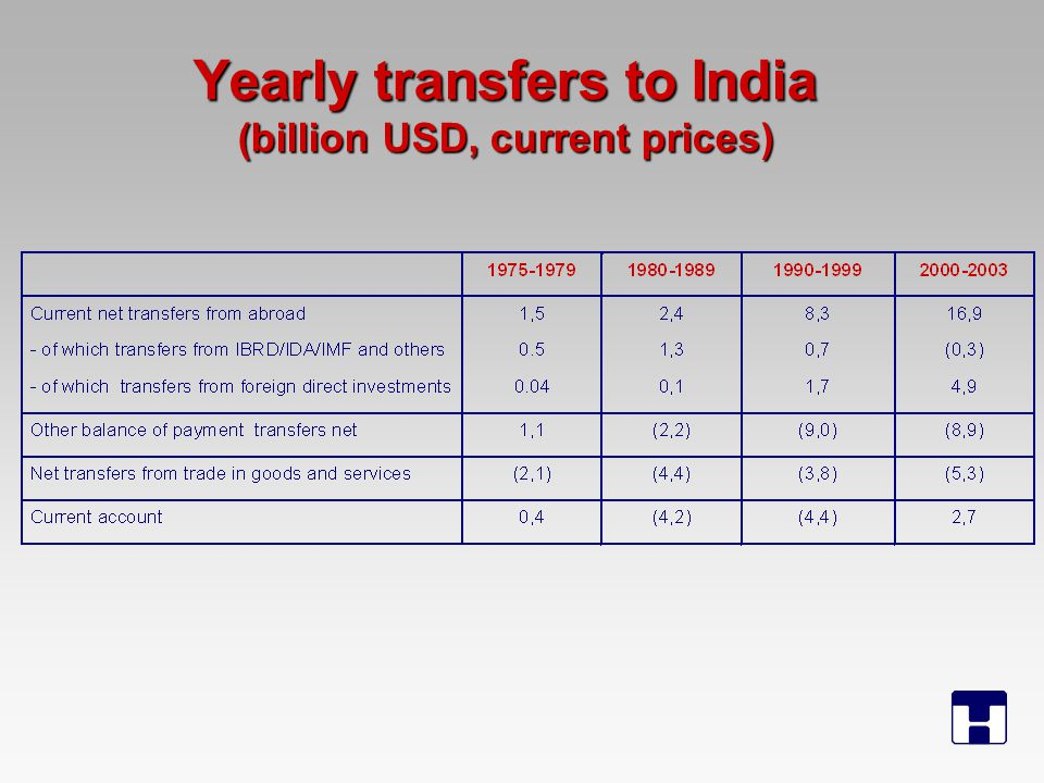 Yearly transfers to India (billion USD, current prices)