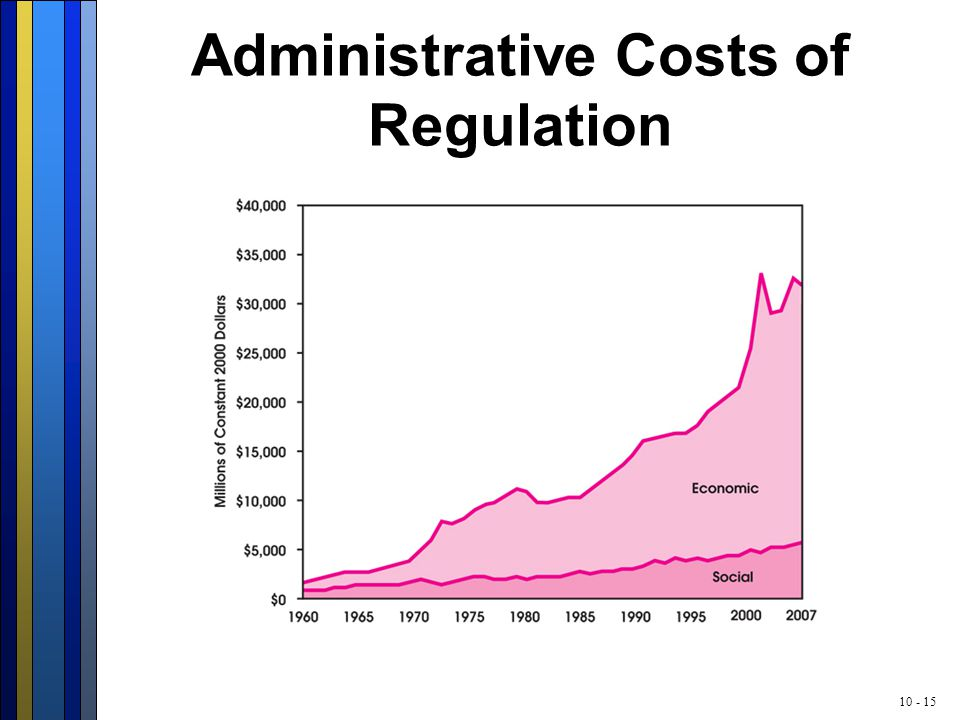 10 - 15 Administrative Costs of Regulation