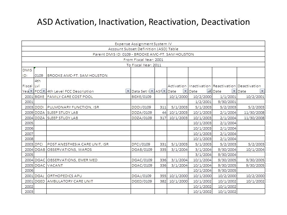 ASD Activation, Inactivation, Reactivation, Deactivation