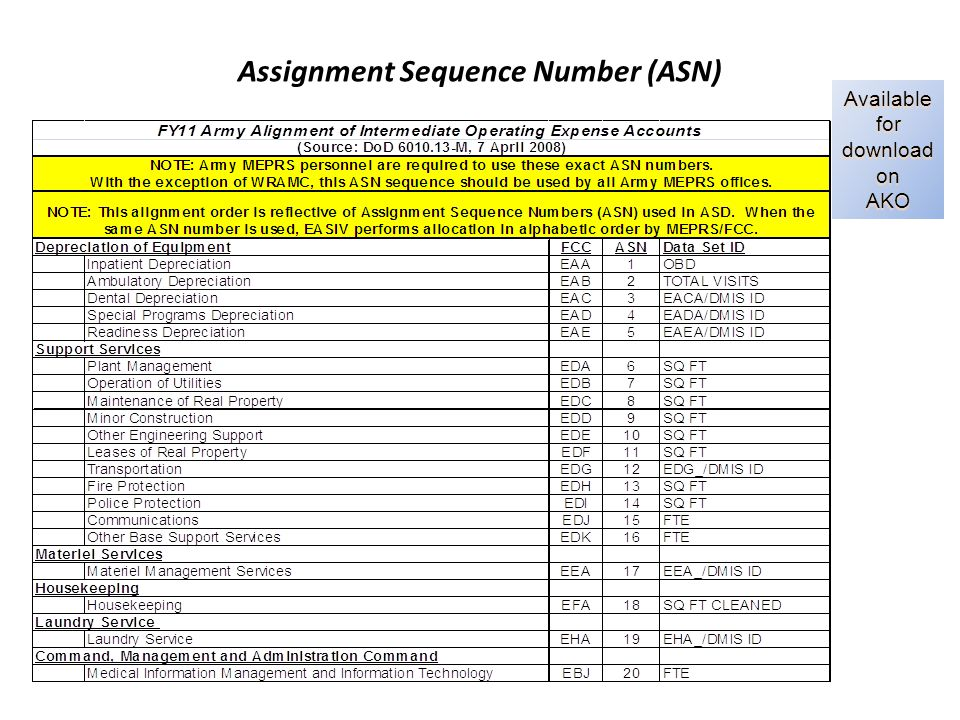 Assignment Sequence Number (ASN) Available for download on AKO