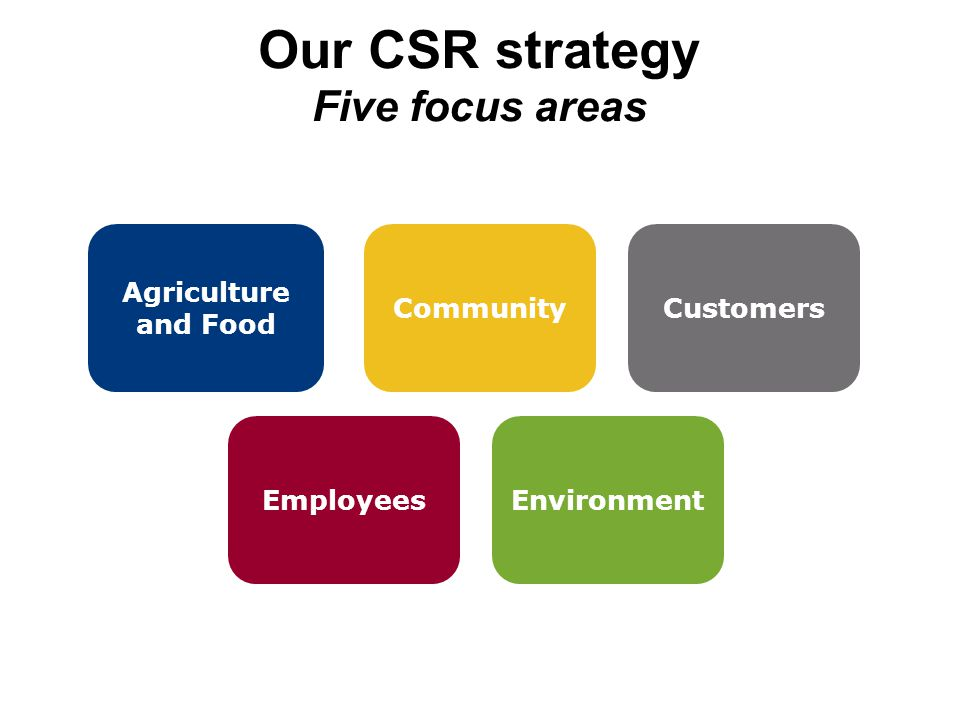 Our CSR strategy Five focus areas Agriculture and Food CustomersCommunity EmployeesEnvironment