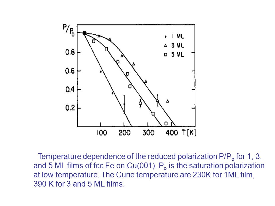 Temperature dependence of the reduced polarization P/P o for 1, 3, and 5 ML films of fcc Fe on Cu(001).