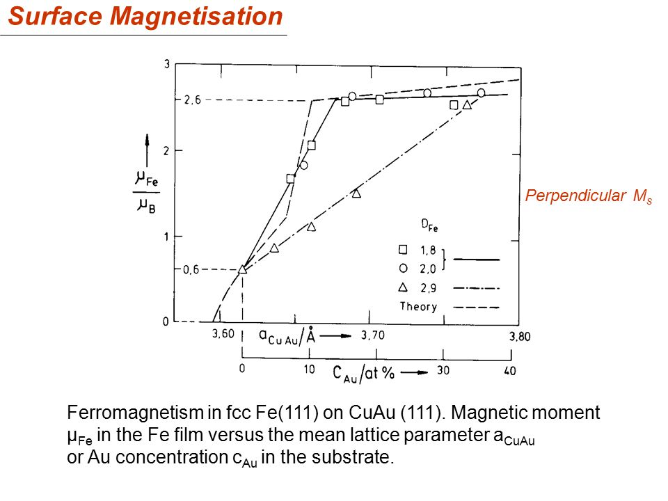 Ferromagnetism in fcc Fe(111) on CuAu (111). Magnetic moment µ Fe in the Fe film versus the mean lattice parameter a CuAu or Au concentration c Au in