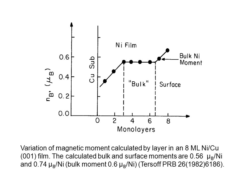 Variation of magnetic moment calculated by layer in an 8 ML Ni/Cu (001) film.